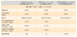 high‐rate dividend