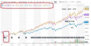 chart⑤