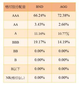 AGG・BND②