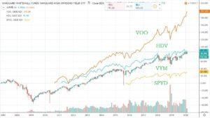 VOO Graph