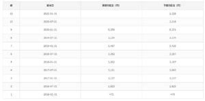 table4.18①