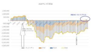 Graph②