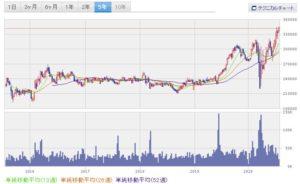 chart7.23②
