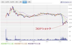 chart7.23①