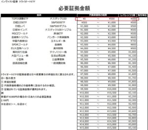 table②9.6
