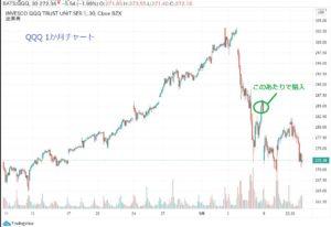 chart9.11①