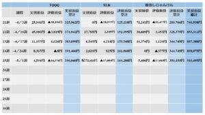 5.1table①