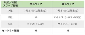 5.23table①