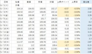 6.19table③
