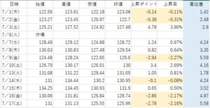 7.17table③